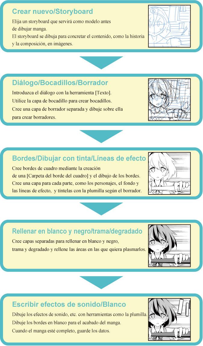 1proceso Para Crear Un Borrador De Manga En Monocromático