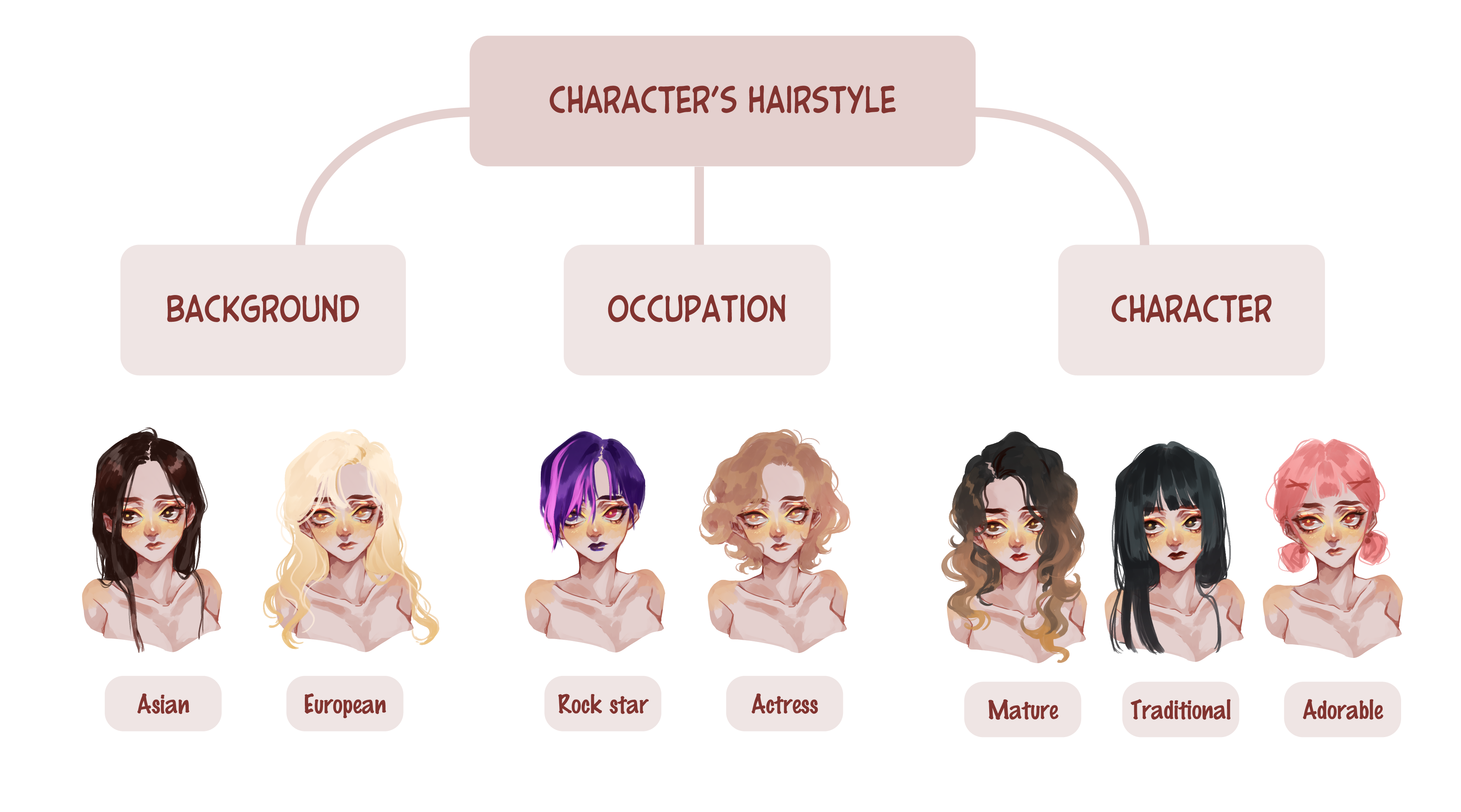 ALL ABOUT HAIR ! Create a suitable hairstyle for your OC ...