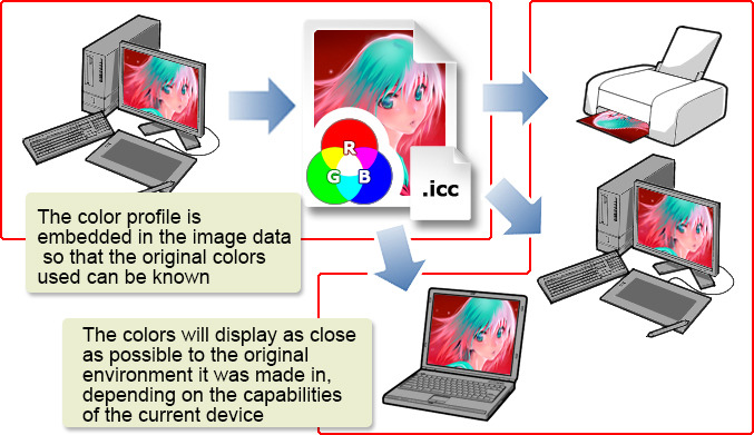 What are color profiles? -Color profiles: theories
